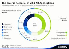 The diverse potential of AR & VR applications.  Credit on the pic.  #DigitalVK . . . . . . . . . . #augmentedreality #virtualreality  #SocialMedia #socialmediatips #socialmediamarketing #contentmarketingtips #contentmarketing #startup #smallbiz #instagram #Onlinemarketing #smallbusiness #Entrepreneur #mobile #marketing #quote #marketing101 #marketingtips #digital #digitalmarketing #marketingdigital#onlinemarketing #GrowthHacking #Facebook #entrepreneurship #artificialintelligence #iot…