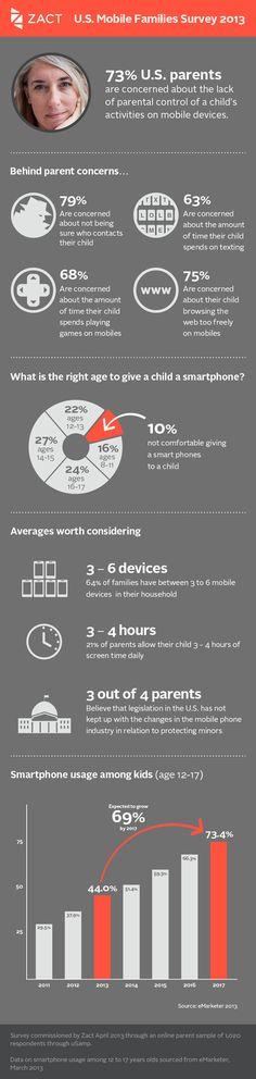 US Mobile families survey 2013 #infografia #infographic
