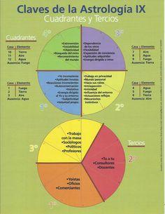 NARDA FERNÁNDEZ, Instructora. Curso de Astrología Profesional. Material de estudios para los alumnos de la Escuela.