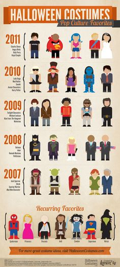 Good Infographics can be a handy tool for your own firm's internal marketing and self-promotion. Use it as an opportunity to put on your visual marketing design hat and share what interests you and your team, in your own voice. That's what Lemon.ly, the design firm hired by Palm Beach Opera, did last year at Halloween, with their piece Halloween Costumes – Pop Culture Favorites, using almost no text.