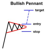 How to Trade Chart Patterns http://www.worldwide-invest.org