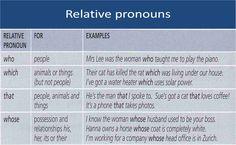 Relative pronouns #learnenglish