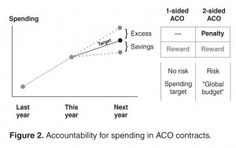 Accountable Care Organizations: Early Results and Future Challenges   JCOM Journal  A comprehensive look at the fastest growing model for risk-based contracts and systems of care.