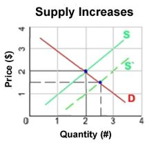 Supply & Demand lesson Henry Ford's Model T