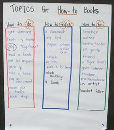 """Lesson Plan: Brainstorming """"How To"""" Books Topics - Teach Junkie - Teach young writers how to plan topics for how to books. Here is a lesson plan tutorial on generating topics for how-to books for kindergarten, first or even second grade."""