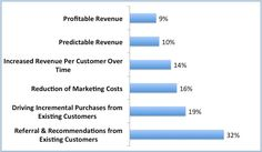Most Important Benefits of Customer Retention