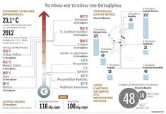 NotisRigas: Τα πάνω και τα κάτω του Οκτωβρίου Infographics, Diagram, Blog, Infographic, Blogging, Info Graphics, Visual Schedules