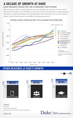 Duke cracks the top 10 research institutions!