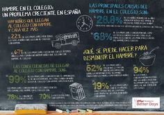 Infografico Estudio HAMBRE EN EL COLEGIO