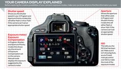 Your camera display explained