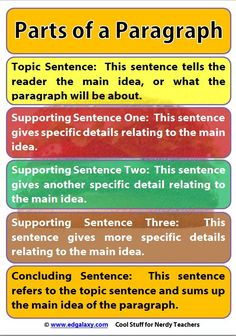 Free Classroom Poster: Parts of a Paragraph - Classroom Posters & Charts - Edgalaxy: Where Education and Technology Meet.