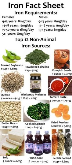 Helpful for all the vegetarians/vegans. Iron deficiency causes many problems such as extreme fatigue, lightheadedness, headaches, irritability, and restless leg syndrome