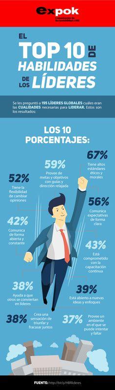 Las 10 habilidades de un/a líder según Harvard Business Review. #liderazgo