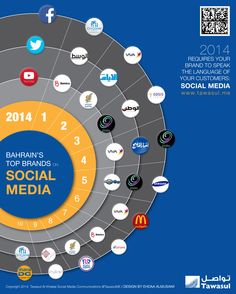 2014 Bahrain Top Brands on Social Media - Inforgraphic (English) by Adel Maymoon via slideshare Social Media Marketing, Infographic, Branding, Persona, Tops, English, Infographics, Brand Management, English Language