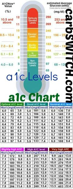 A1C Chart - A1C Levels An A1C test indicates an average of the variations of your blood sugar or blood glucose levels over the past 2 to 3 months. Bayers new A1CNow® SelfCheck system for at home diabetic A1C monitoring: a1cNow  Value , estimated Average glucose (eAG): non-diabetic levels, monitor closely, elevated levels, in control, seriously elevated levels Chart of relation between A1C and blood-glucose: Optimal a1c level, good a1c level, nominal a1c level, slightly high a1c level, ...