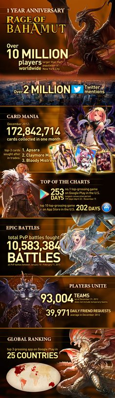 Mobage and Cygames are still high on the success of their leading and now one year old MMOTCG, Rage of Bahamut, and as such have released to the public a very interesting infographic on the success of the game so far. The infographic has a plethora of interesting and noteworthy statistics that even I, as a massive addict of the title, was unaware of.