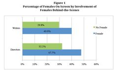 Smith, Choueiti and Gall: Percentage of Females On Screen by Involvement of Females Behind-­the-­Scenes