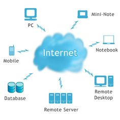 Cloud Computing to Make Your web Application Faster Cloud computing is a kind of computing in which several computers are connected through a communication network such as internet. Cloud Computing Companies, What Is Cloud Computing, Cloud Computing Technology, Web Design, Accounting Software, Financial Accounting, Thing 1, Web Application, Business Management