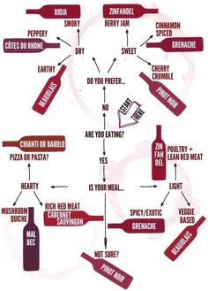 Interesting how Pinot Noir is for the unsure guide infographic. Interesting how Pinot Noir is for the unsure. Pinot Noir, Wine Tasting Party, Wine Parties, Parties Food, Wine Wednesday, Wine Chart, Wine Education, Wine Guide, Wine Deals