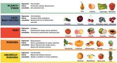 Beneficios de los zumos según su color | Sentirse bien es facilisimo.com