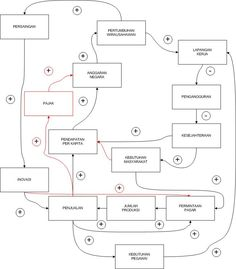 Causal Loop Diagram   Pengaruh Pertumbuhan Wirausahawan