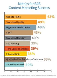 BB Content Marketing Report  Need To Focus On The Basics