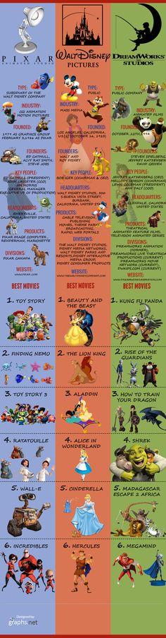 Pixar vs DreamWorks vs Disney – Comparative Statistics Infographic