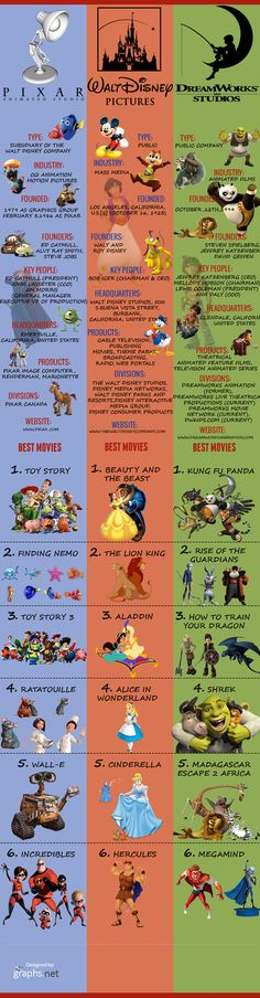 Pixar vs DreamWorks vs Disney – Comparative Statistics Infographic