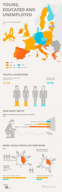 All the figures of the youth unemployment in 2013.
