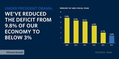 """""""When I took office, the budget deficit had reached of our GDP. We've cut that down to ~ President Obama Us Data, Fiscal Year, Barack And Michelle, Political Views, Barack Obama, Embedded Image Permalink, Economics, Sports And Politics"""