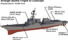 General Dynamics, Huntington Ingalls to Compete for US Navy's Flight III Arleigh Burke-class Project Us Military, Military Weapons, Uss Zumwalt, Navy Coast Guard, Naval History, United States Navy, Navy Ships, Class Projects, Battleship