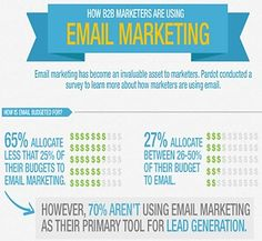 #Email #Marketing Best Practices and #Trends