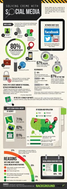 Solving Crime with social media infographic: Statistics on how police departments are taking advantage of social data.