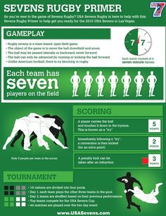 Sevens Rugby Primer by USAsevens Rugby Sport, Womens Rugby, Rugby Men, Rugby League, Rugby Players, Rugby Rules, Rugby Workout, Ulster Rugby, Rugby Girls