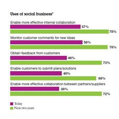 Kundenservice via Social Media nimmt Fahrt auf! via Globale #IBM - Studie zu Social Business.