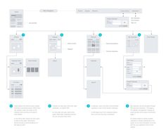Courseoff-sitemap Flow App, User Flow, Strategy Map, Design Strategy, Flow Chart Design, Ux Wireframe, Ux User Experience, Web Mockup, Site Map