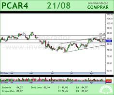 P.ACUCAR-CBD - PCAR4 - 21/08/2012 #PCAR4 #analises #bovespa