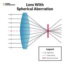 A diagram showing a perfect lens with no spherical aberration - focus shift camera terms Wide Aperture, Aperture And Shutter Speed, Lens Aperture, Photography Basics, Photography Lessons, Close Up Lens, Light Rays, Prime Lens
