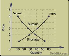 basic supply and demand model