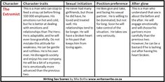 Writing Sex Scenes - Part 2 - Six Male Archetypes