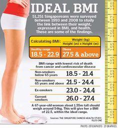 BMI Body Mass Index Calculator