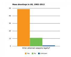 Shooting in Oregon: 11 essential facts about guns and mass shootings in America - The Washington Post