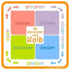 Deel 1 van 5 in de serie De leerstijlen van Kolb1. De leerstijlen van Kolb2. De doener3. De dromer4. De beslisser5. De denkerEen leerstijl is de manier waarop iemand leert. Iedereen pakt een leertaak op zijn eigen manier aan. De een begint met denken, de ander met doen. Een leerstijl is de manier waarop iemand …