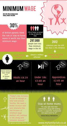 Minimum wage for stay-at-home mums? | Created in #free @Piktochart #Infographic Editor at www.piktochart.com