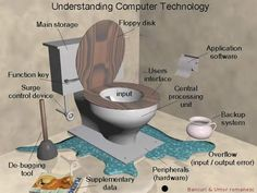 New computer technology World Toilet Day, Steven Avery, New Toilet, Floppy Disk, Computer Technology, User Interface, Inventions, Work Humor, Funny Posts
