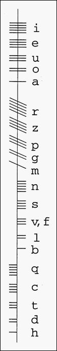 Irish Ogham chart. An ancient system of writing that was devised, most likely, to be easily carved into rock or trees.