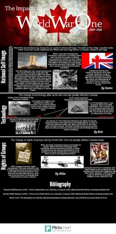 WWI Infographic - 6th place World War One, Wwi, Infographics, Let It Be, World War I, Infographic, Info Graphics, Visual Schedules