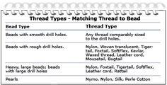 Thread Types - Matching Thread to Bead Chart