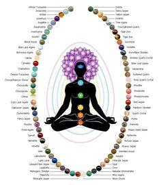 Learn more about gemstones used in Mala Prayer Beads, chakra malas, birthstone prayer beads, and healing buddhist prayer beads.