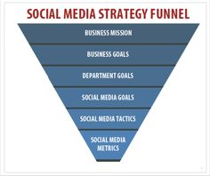 Understanding how social media fits into your overall marketing and sales funnel is a critical first step.